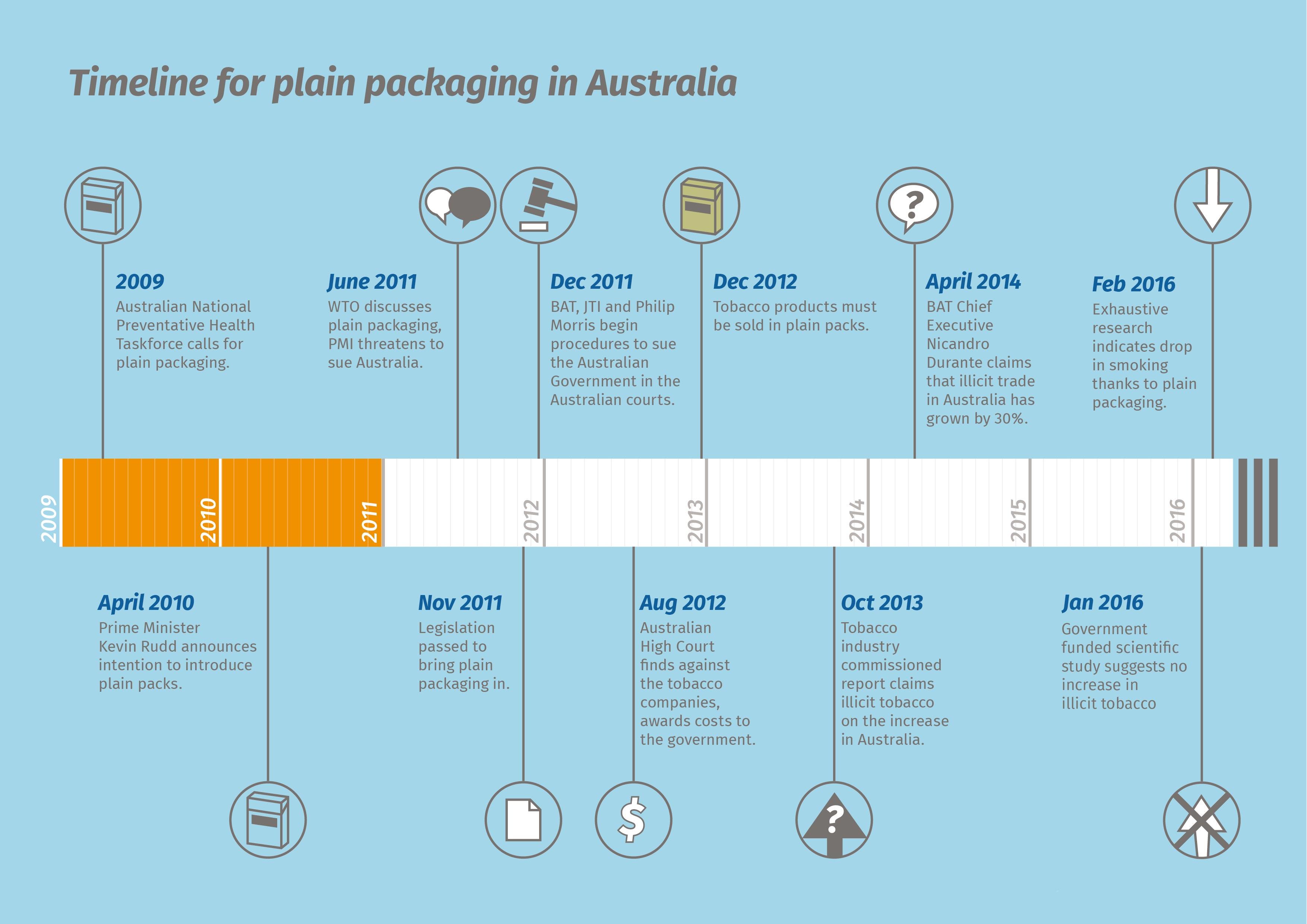ash scotland report reveals big tobacco s timeline of